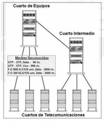 Cableado Vertical - Diseño de Data Centers - UNFV
